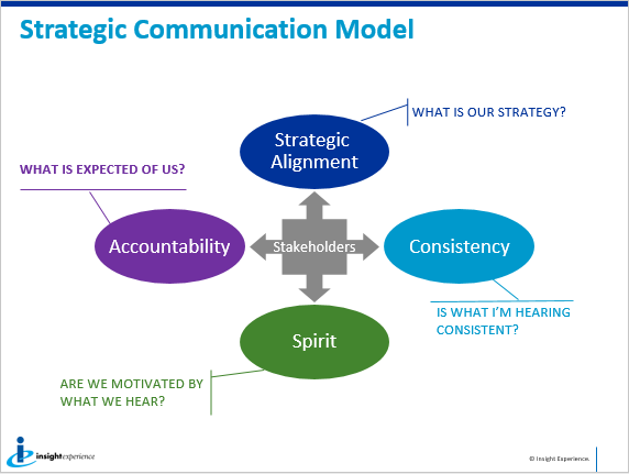strategic communication model from Insight Experience