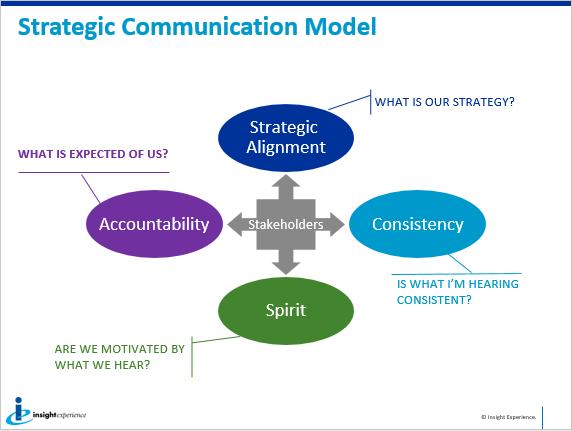 Strategic Communication Model